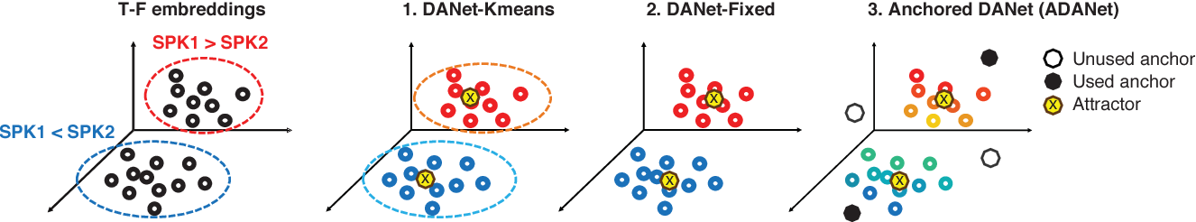 Figure 4 for Speaker-independent Speech Separation with Deep Attractor Network