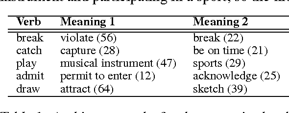 Figure 1 for Resolving Lexical Ambiguity in Tensor Regression Models of Meaning