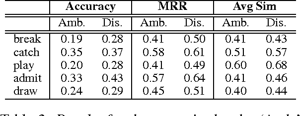 Figure 2 for Resolving Lexical Ambiguity in Tensor Regression Models of Meaning