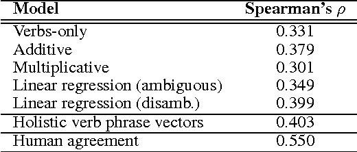 Figure 3 for Resolving Lexical Ambiguity in Tensor Regression Models of Meaning