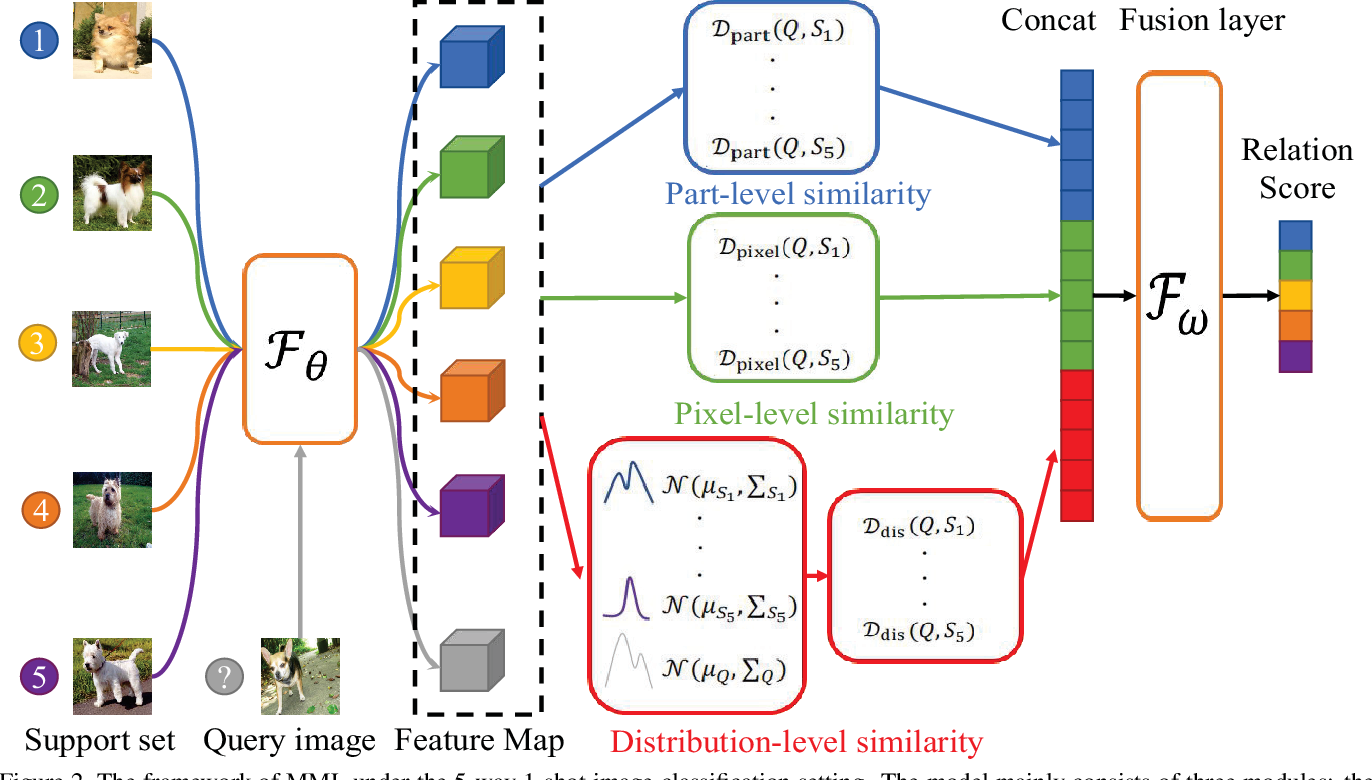Figure 3 for Multi-level Metric Learning for Few-shot Image Recognition
