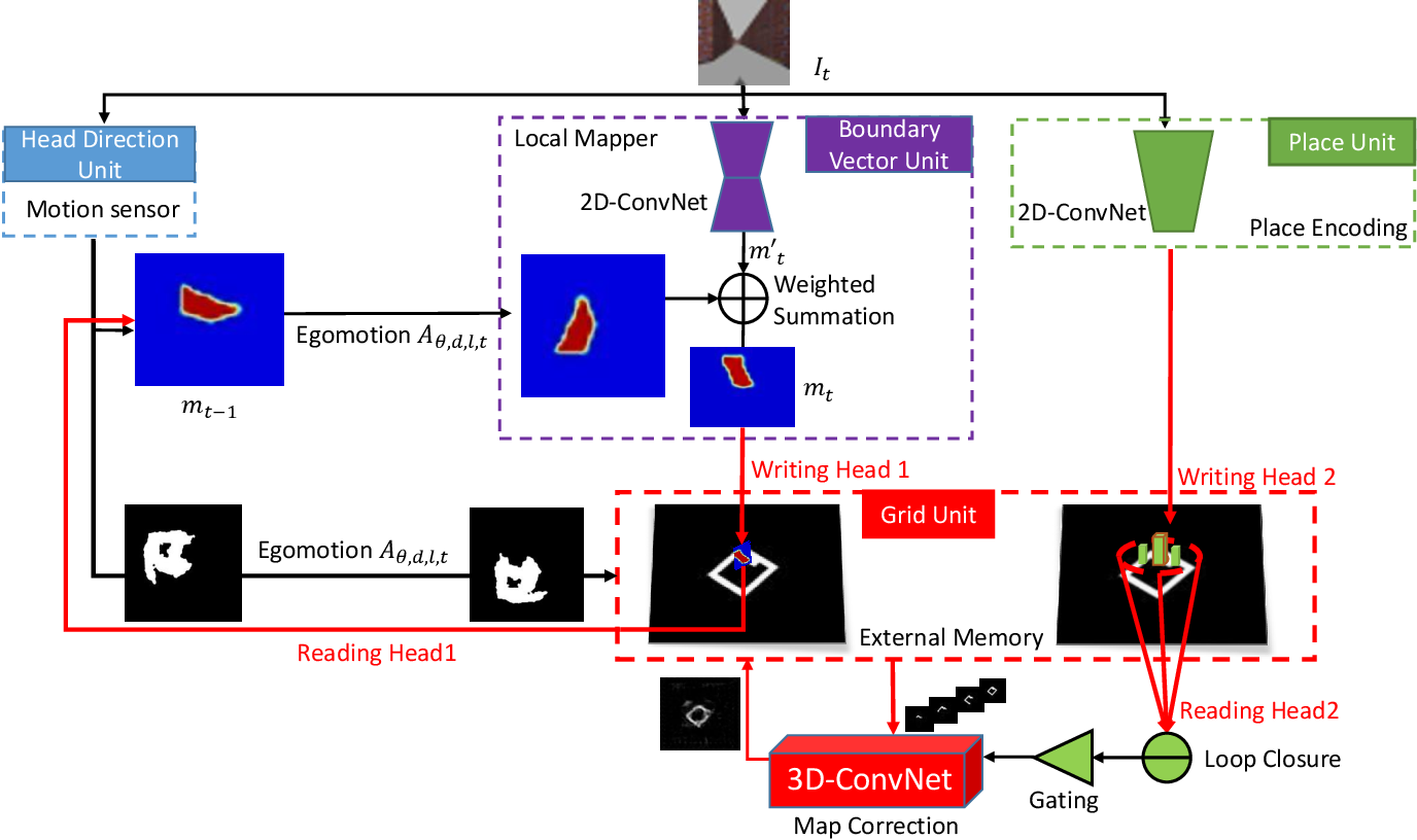 Figure 2 for Egocentric Spatial Memory