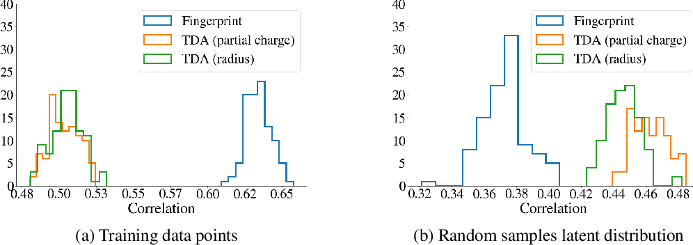 Figure 1 for Characterizing the Latent Space of Molecular Deep Generative Models with Persistent Homology Metrics