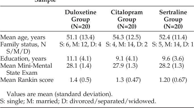 Table 1 from Duloxetine versus citalopram and sertraline in