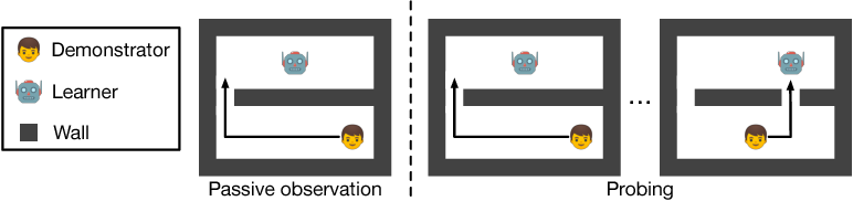 Figure 1 for Interactive Agent Modeling by Learning to Probe