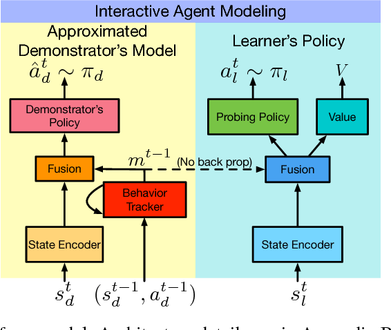 Figure 2 for Interactive Agent Modeling by Learning to Probe