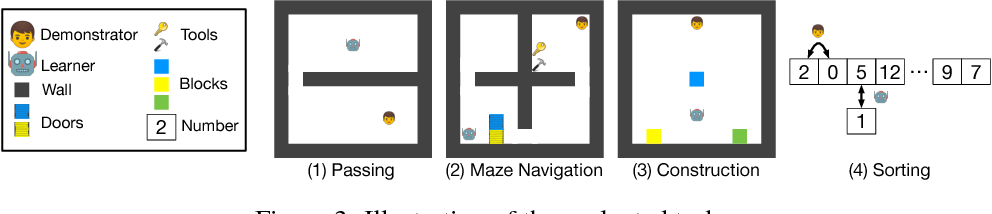Figure 3 for Interactive Agent Modeling by Learning to Probe
