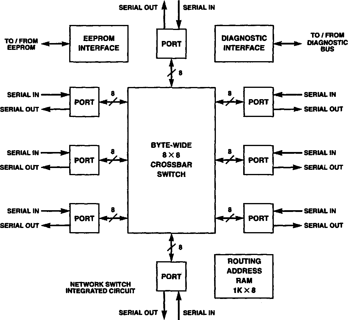 Figure 3 3 from overview of enhanced data stream array processor simplified block diagram of network switch ccuart Choice Image