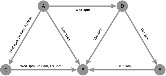 Figure 1 for Link Prediction with Social Vector Clocks