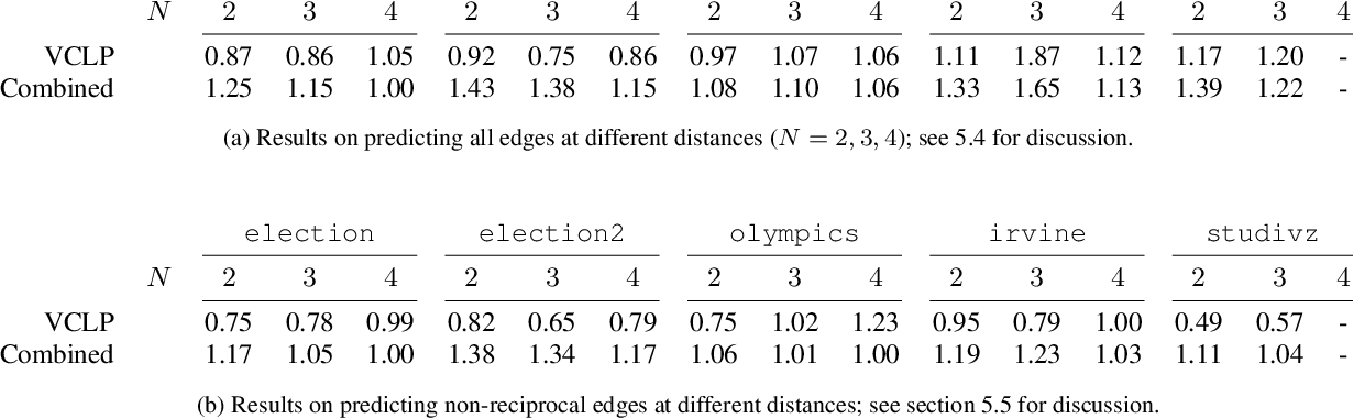 Figure 4 for Link Prediction with Social Vector Clocks