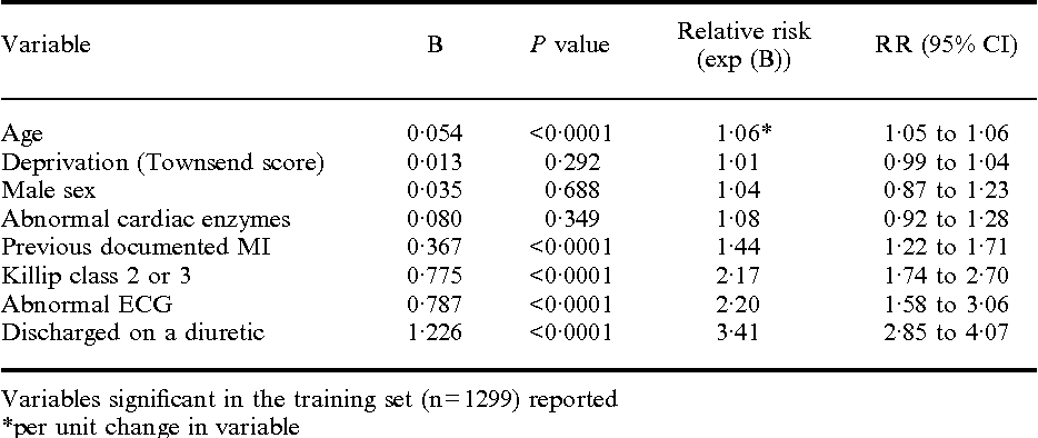 Table 1 Clinical variables associated with subsequent survival in the 1992 cohort: univariate analysis