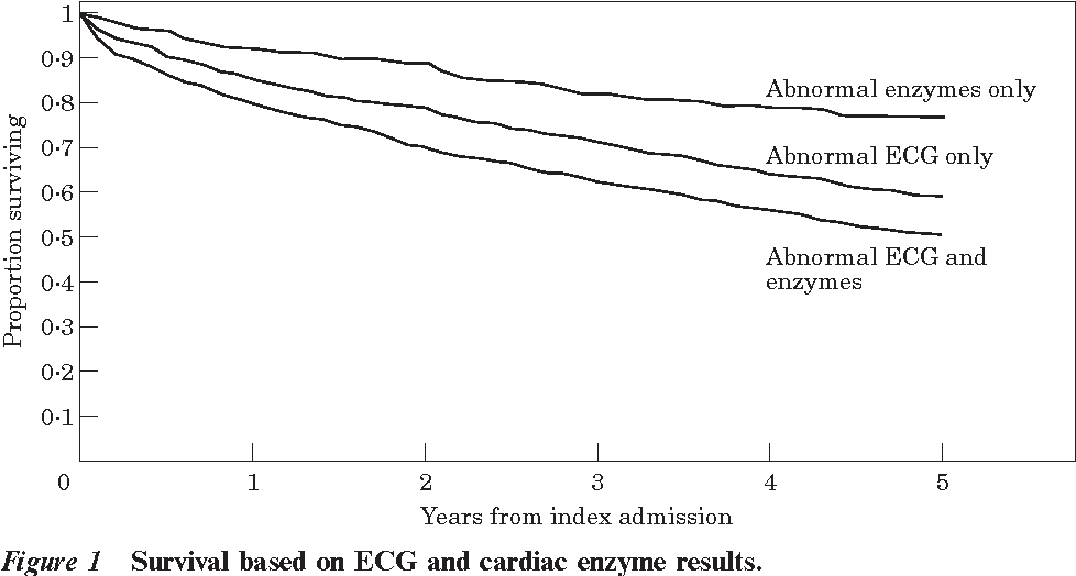 Figure 1 Survival based on ECG and cardiac enzyme results.