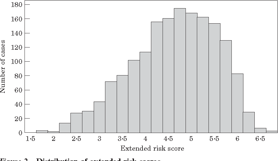 Figure 2 Distribution of extended risk scores.