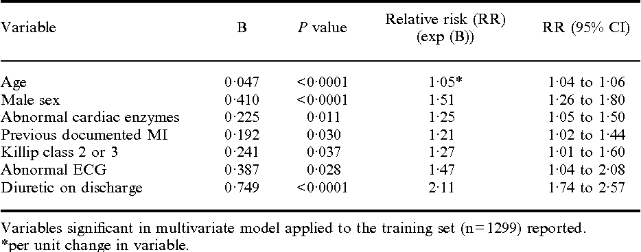 Table 2 Clinical variables associated with subsequent survival in the 1992 cohort: multivariate analysis