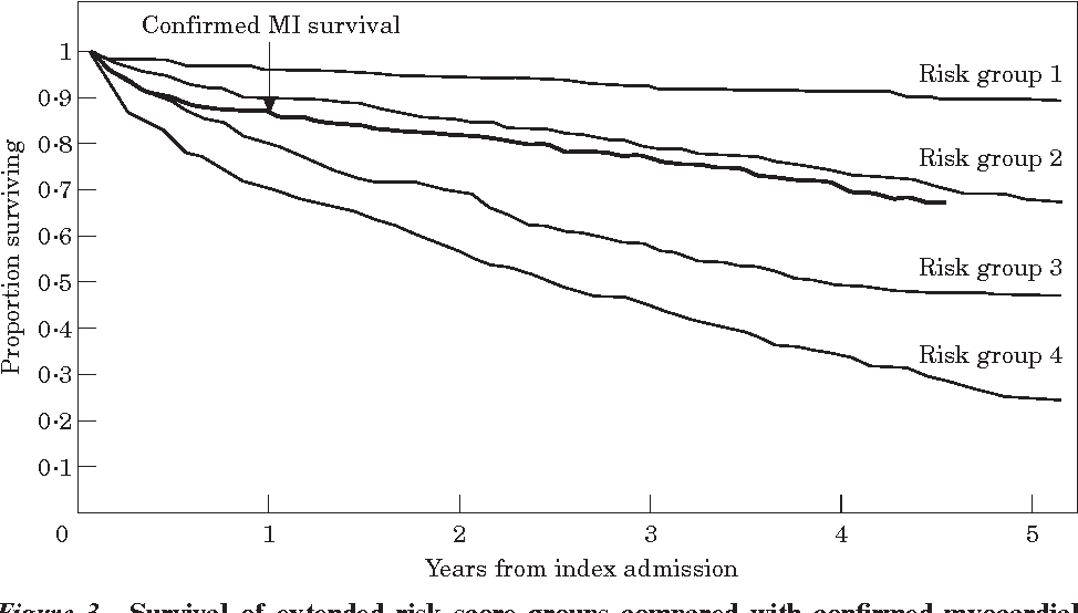 Figure 3 Survival of extended risk score groups compared with confirmed myocardial infarction survival.