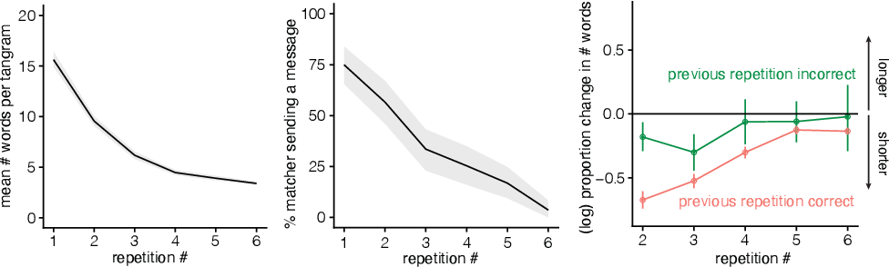 Figure 3 for Characterizing the dynamics of learning in repeated reference games