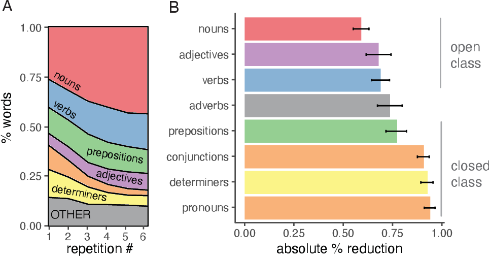 Figure 4 for Characterizing the dynamics of learning in repeated reference games