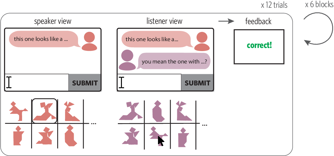Figure 1 for Characterizing the dynamics of learning in repeated reference games