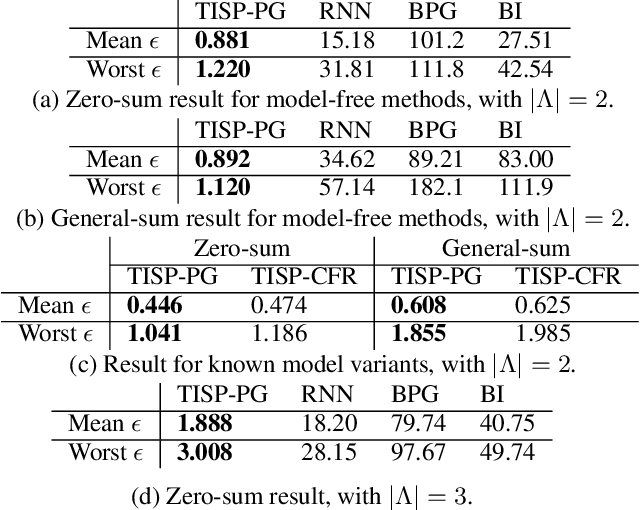 Figure 1 for Temporal Induced Self-Play for Stochastic Bayesian Games