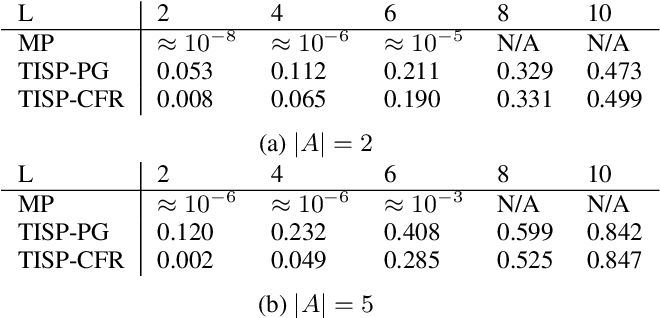 Figure 3 for Temporal Induced Self-Play for Stochastic Bayesian Games