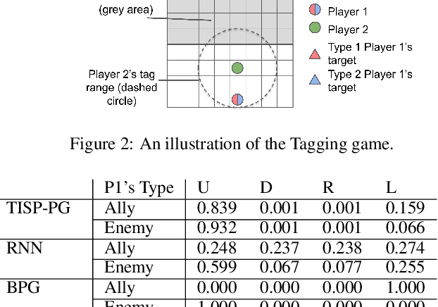Figure 4 for Temporal Induced Self-Play for Stochastic Bayesian Games