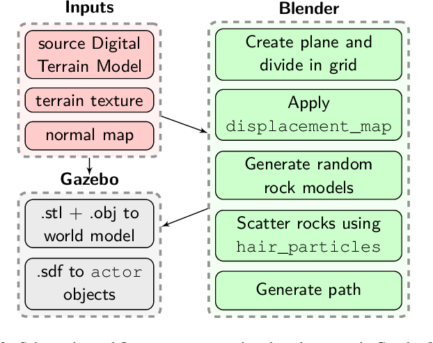 Figure 3 for Simulation Framework for Mobile Robots in Planetary-Like Environments