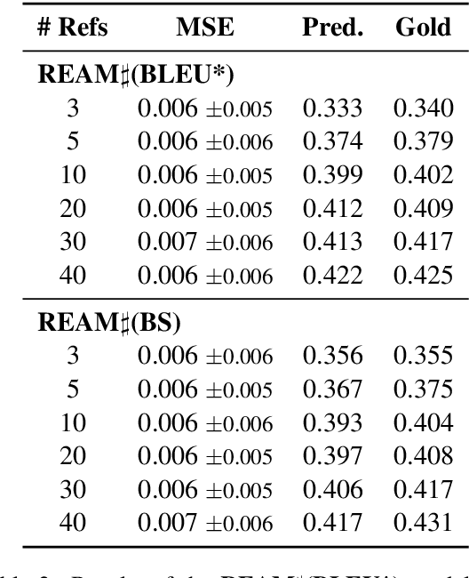 Figure 4 for REAM$\sharp$: An Enhancement Approach to Reference-based Evaluation Metrics for Open-domain Dialog Generation