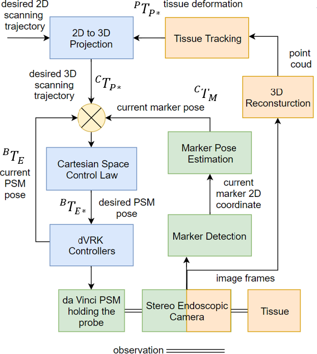 Figure 2 for Autonomous Tissue Scanning under Free-Form Motion for Intraoperative Tissue Characterisation