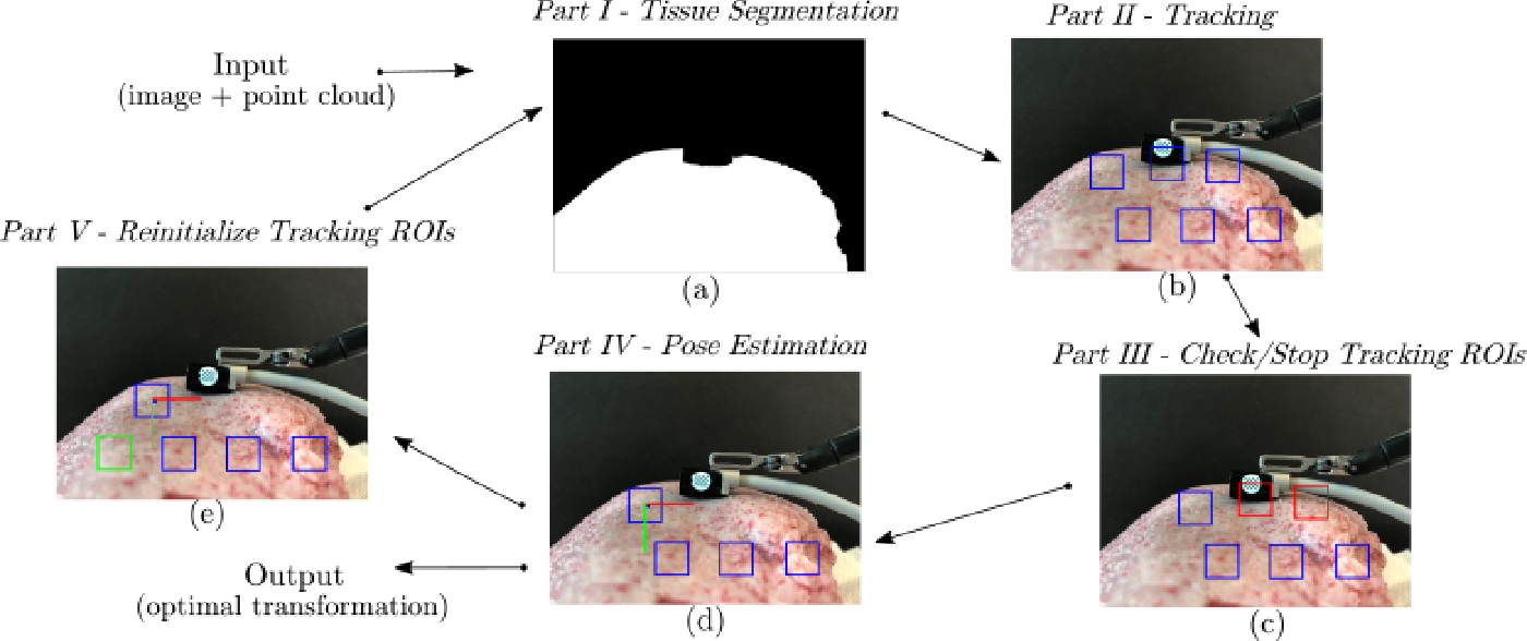 Figure 3 for Autonomous Tissue Scanning under Free-Form Motion for Intraoperative Tissue Characterisation