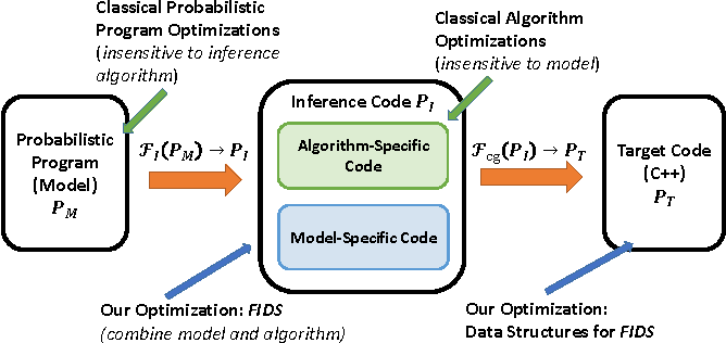 Figure 1 for Swift: Compiled Inference for Probabilistic Programming Languages