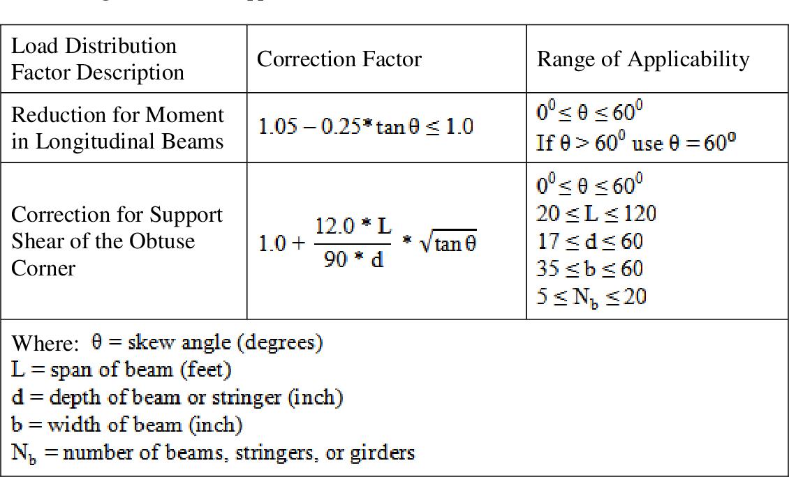 PDF] Evaluation of skewed simple span transversely post