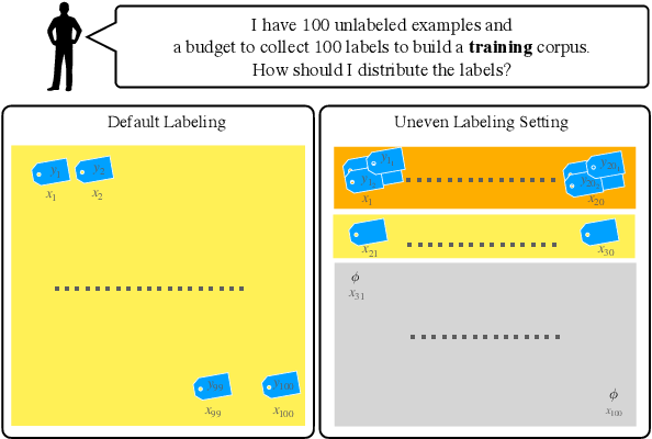 Figure 1 for Learning with Different Amounts of Annotation: From Zero to Many Labels
