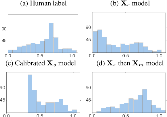 Figure 4 for Learning with Different Amounts of Annotation: From Zero to Many Labels