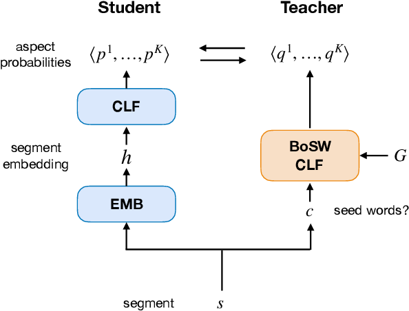 Figure 4 for Leveraging Just a Few Keywords for Fine-Grained Aspect Detection Through Weakly Supervised Co-Training
