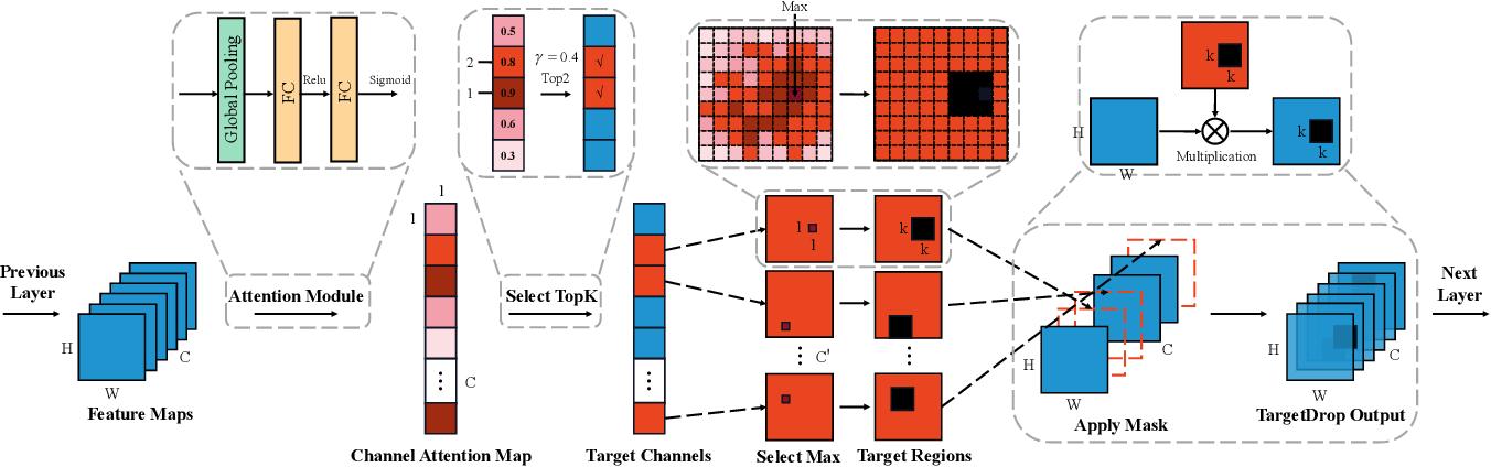 Figure 3 for TargetDrop: A Targeted Regularization Method for Convolutional Neural Networks