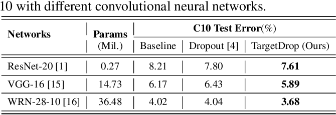Figure 4 for TargetDrop: A Targeted Regularization Method for Convolutional Neural Networks