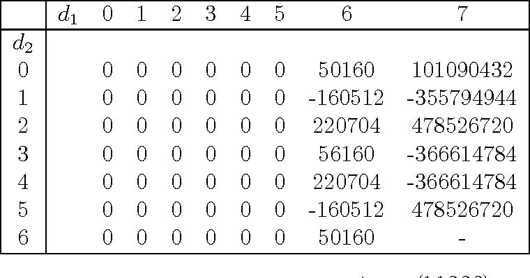 table B.5