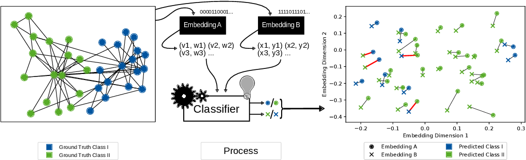 Figure 1 for The Effects of Randomness on the Stability of Node Embeddings