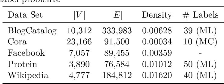 Figure 2 for The Effects of Randomness on the Stability of Node Embeddings