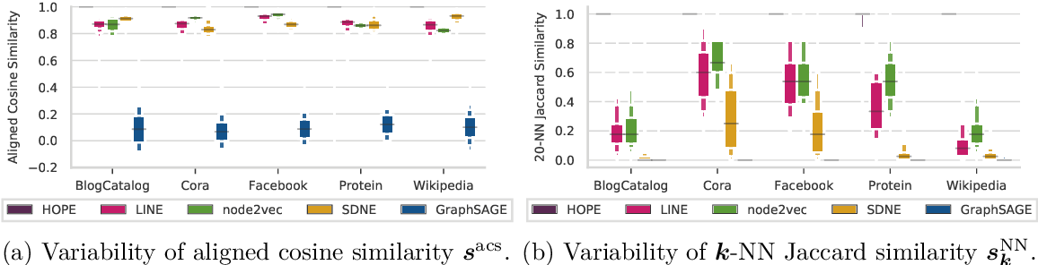 Figure 3 for The Effects of Randomness on the Stability of Node Embeddings