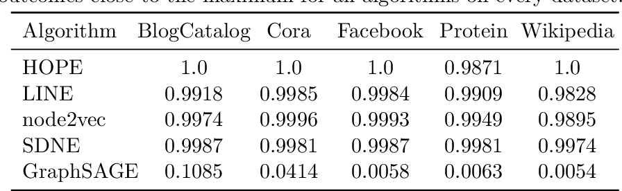 Figure 4 for The Effects of Randomness on the Stability of Node Embeddings