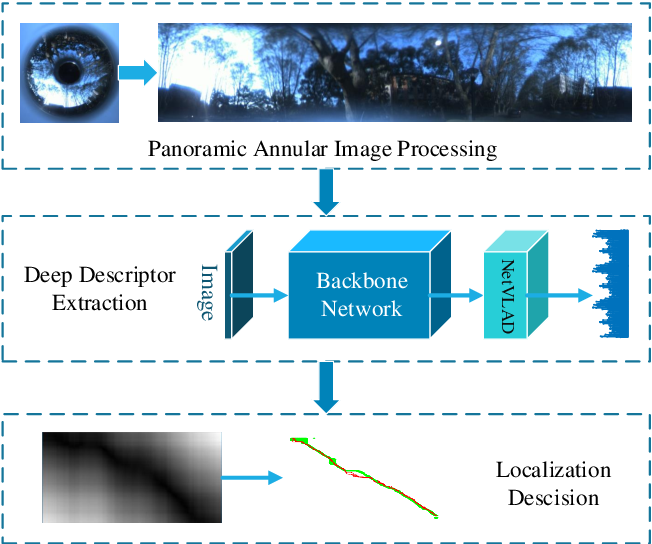 Figure 1 for Panoramic Annular Localizer: Tackling the Variation Challenges of Outdoor Localization Using Panoramic Annular Images and Active Deep Descriptors