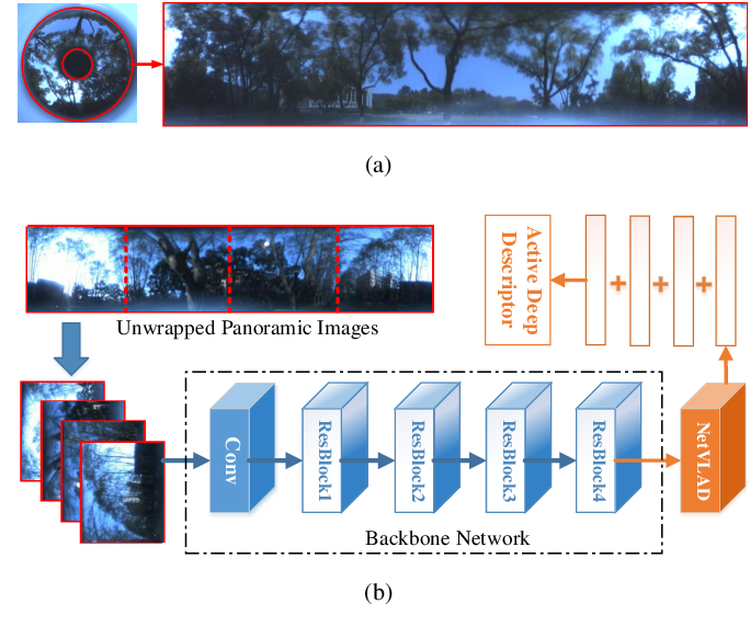 Figure 2 for Panoramic Annular Localizer: Tackling the Variation Challenges of Outdoor Localization Using Panoramic Annular Images and Active Deep Descriptors