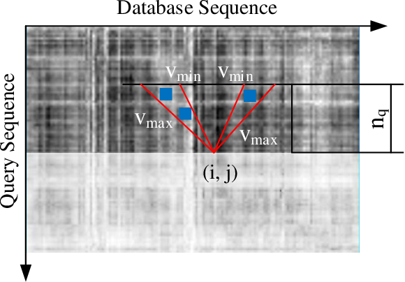 Figure 3 for Panoramic Annular Localizer: Tackling the Variation Challenges of Outdoor Localization Using Panoramic Annular Images and Active Deep Descriptors