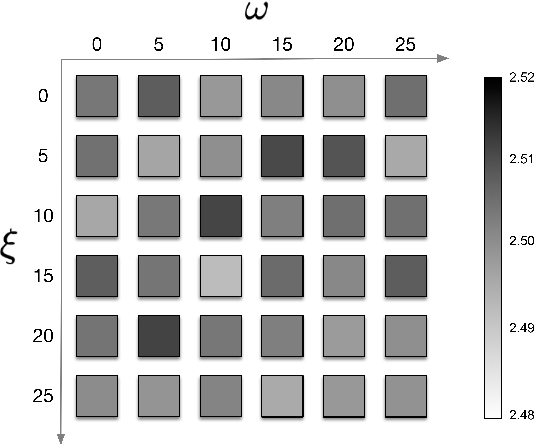 Figure 4 for Full Attention Bidirectional Deep Learning Structure for Single Channel Speech Enhancement