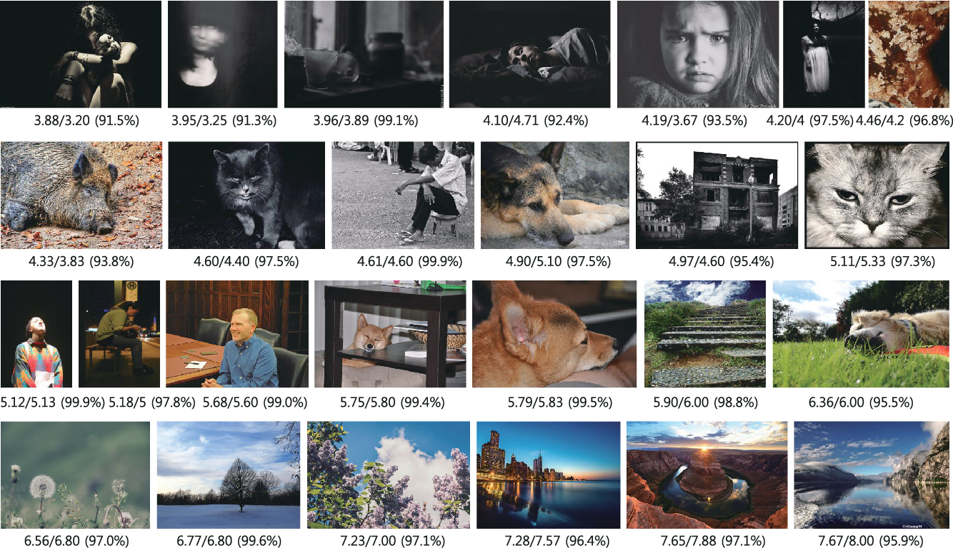 Figure 3 for Building Emotional Machines: Recognizing Image Emotions through Deep Neural Networks