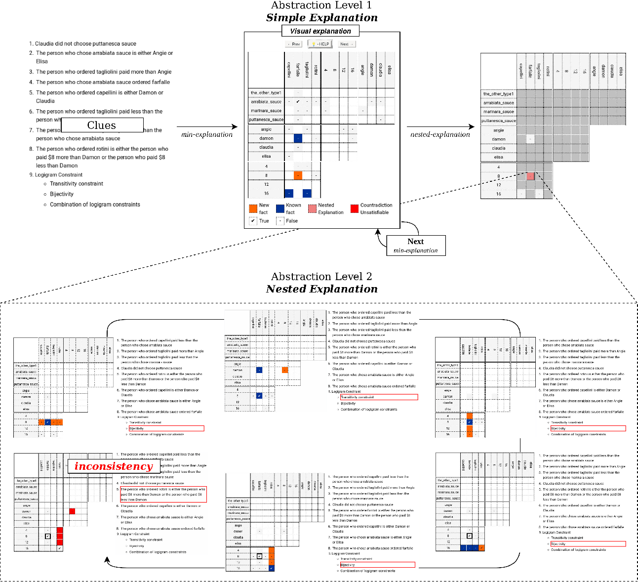Figure 4 for A framework for step-wise explaining how to solve constraint satisfaction problems