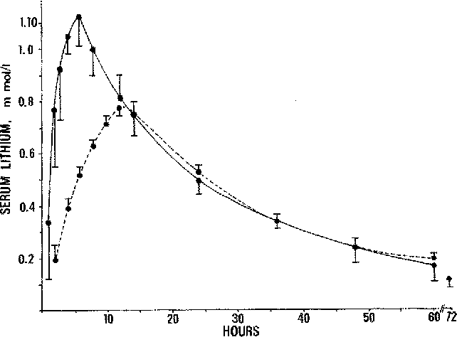 Figure 1 from Pharmacokinetics of ordinary and sustained-release