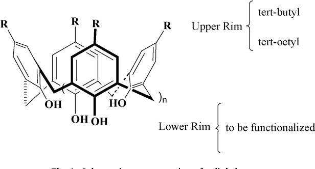 Fig. 1. Schematic representation of calix[n]arene.