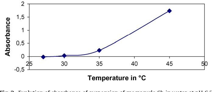 Table 1 Abbreviations of calixarene derivatives.